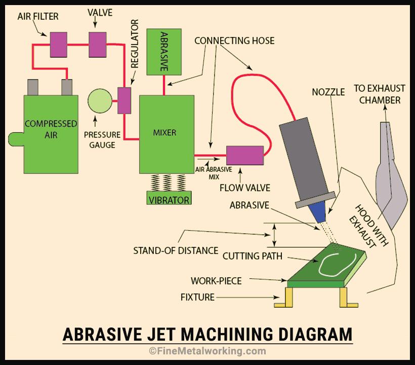 Abrasive jet machining diagram