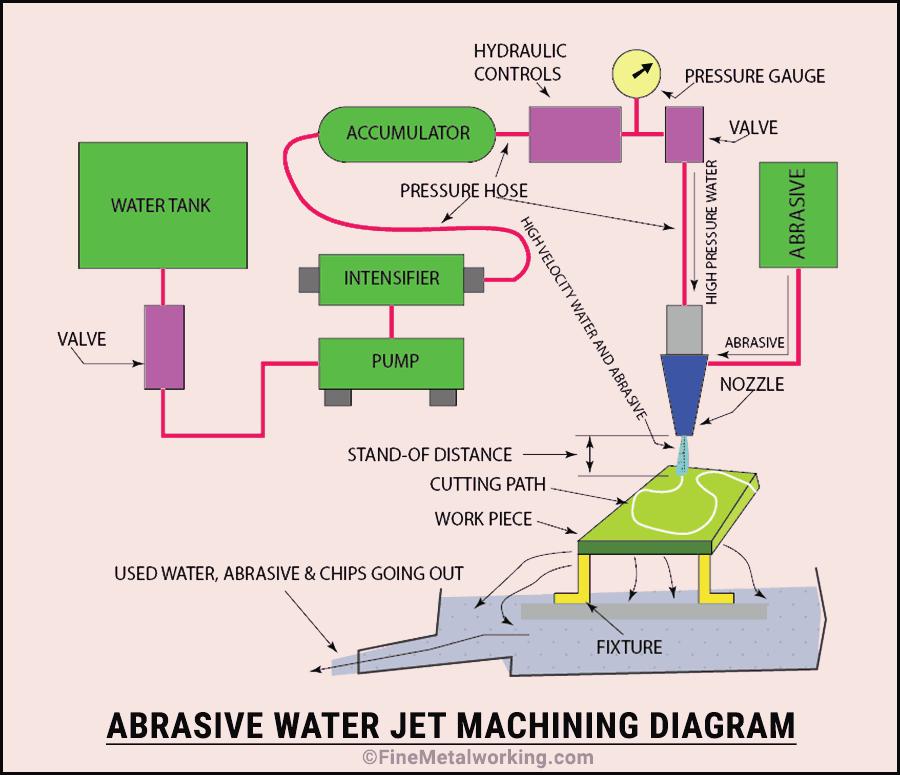 Abrasive Water Jet Machining Diagram