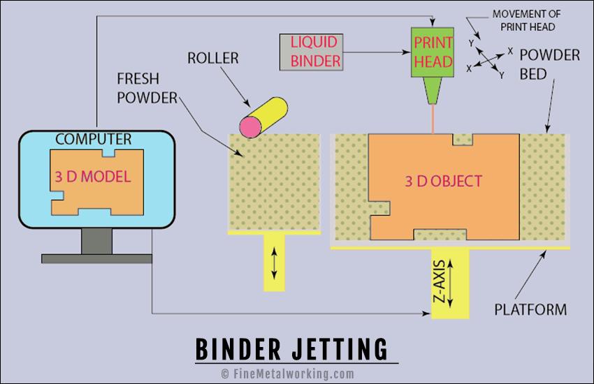 Binder Jetting Diagram