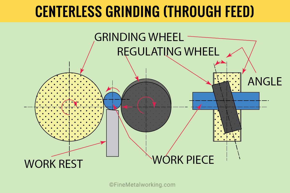 Through Feed Centerless Grinding