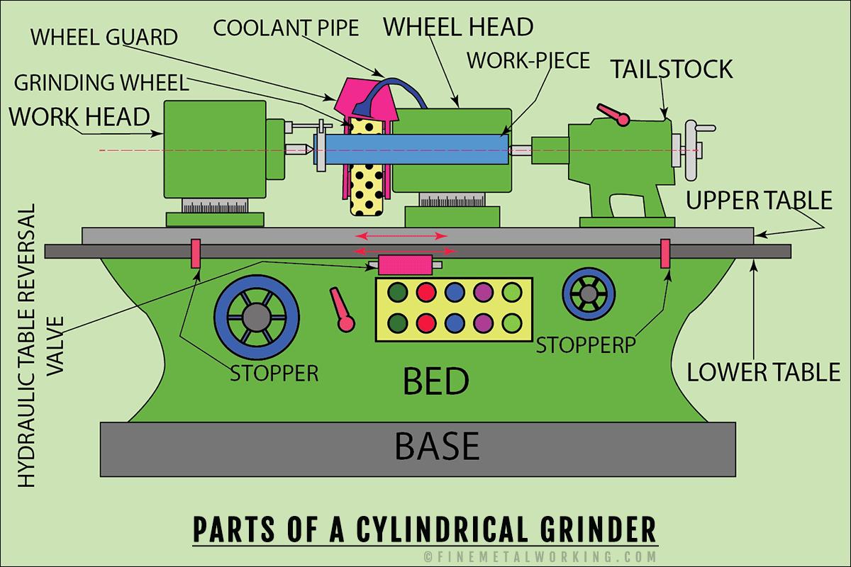 cylindrical grinder parts