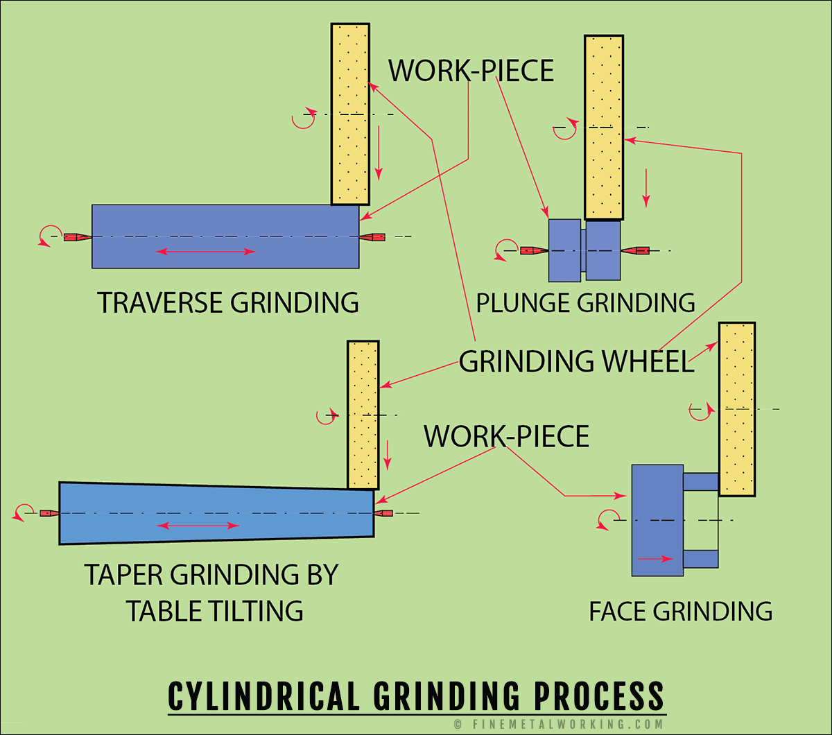 Cylindrical grinding process