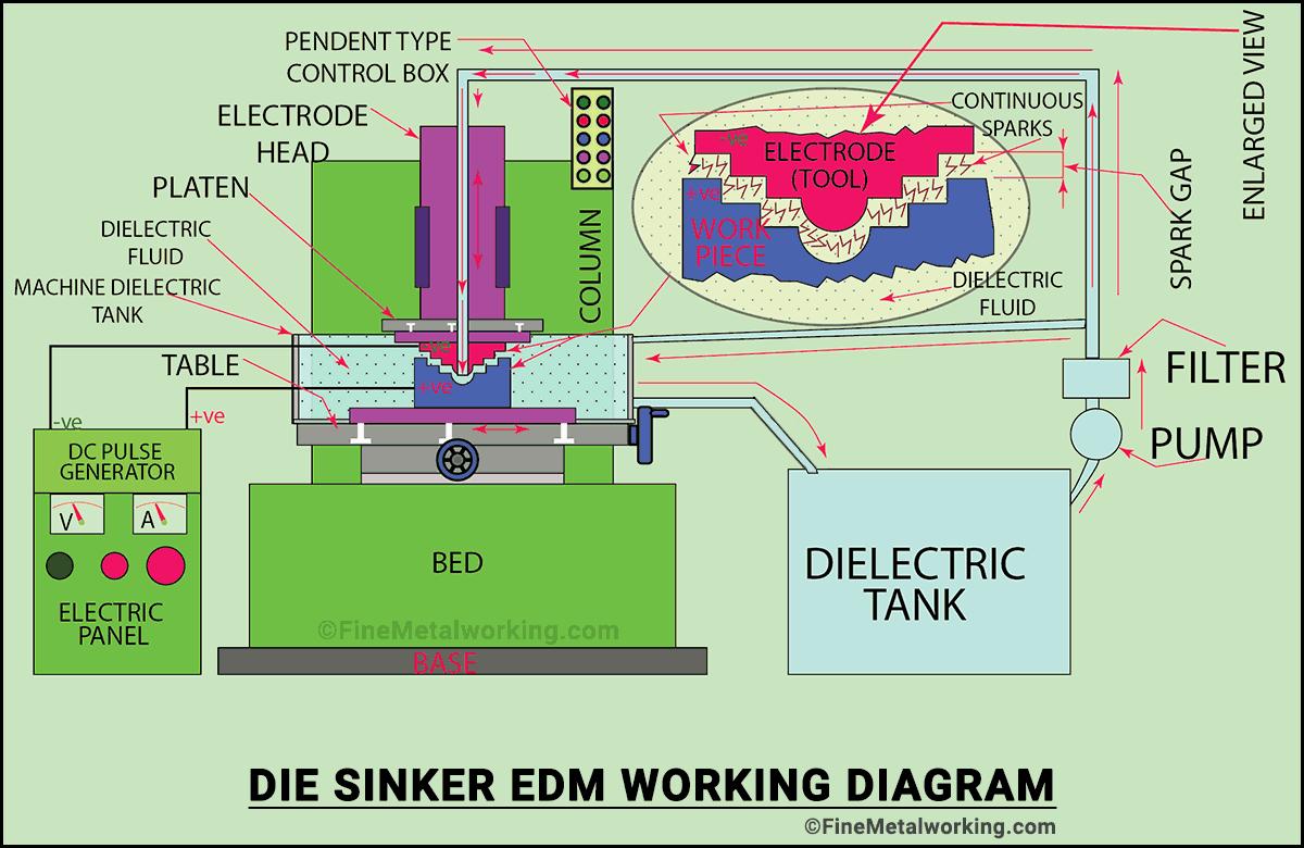 How Sinker EDM works - Diagram