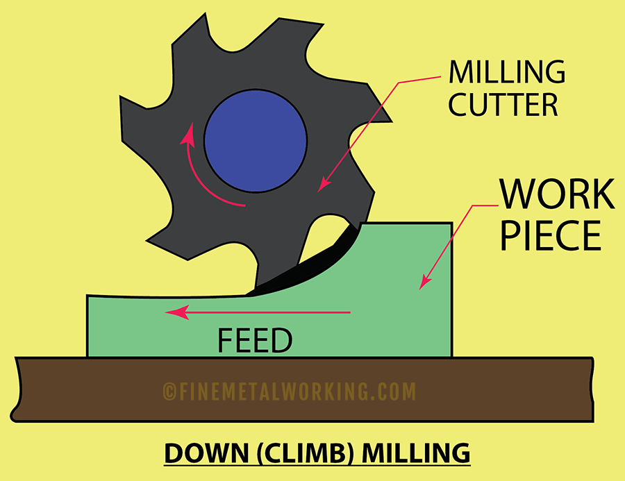 Down Milling explained
