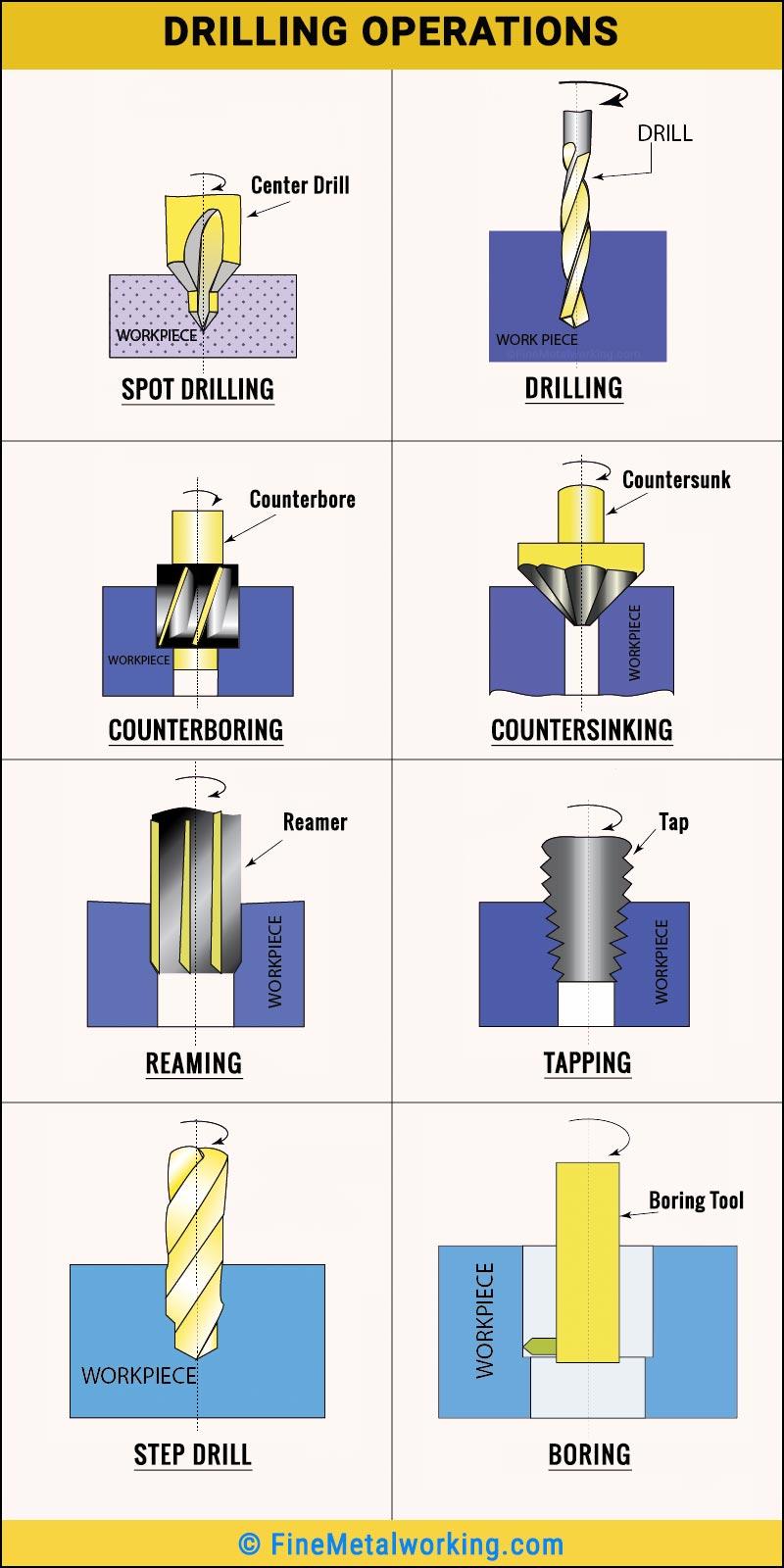Drill press operations