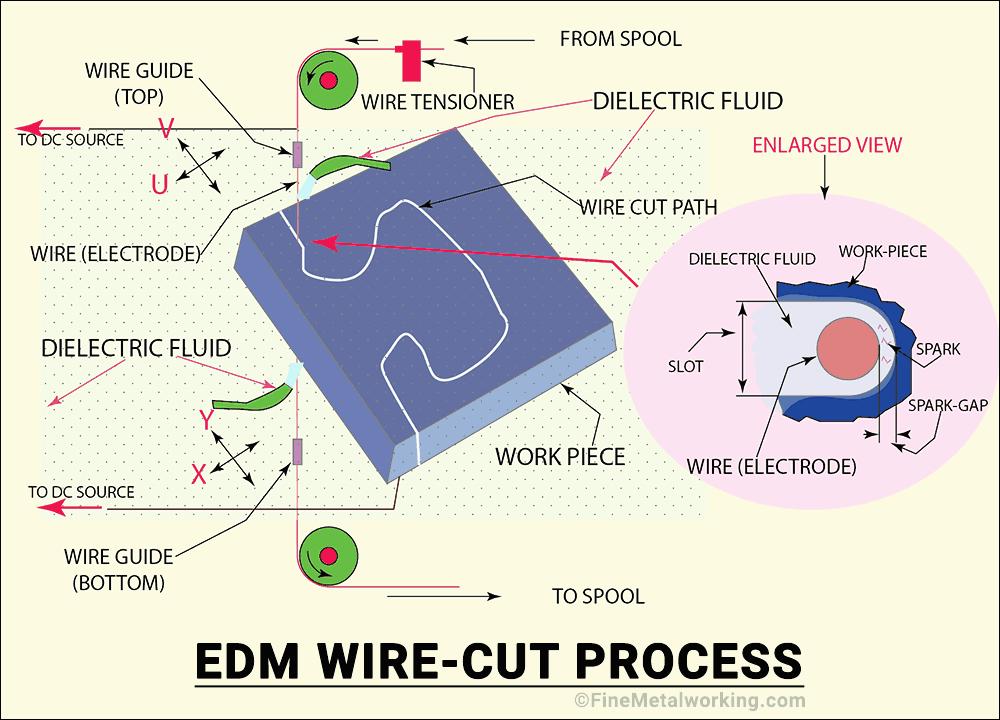 EDM Wire-cut Process Diagram