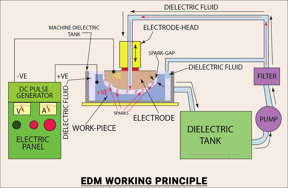 Electrical Discharge Machine Working Principle Diagram
