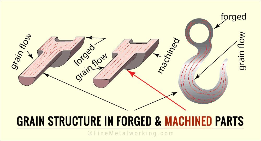 Forging vs. Machining