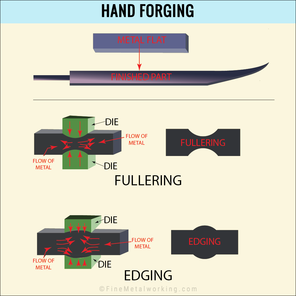 Hand Forging Process