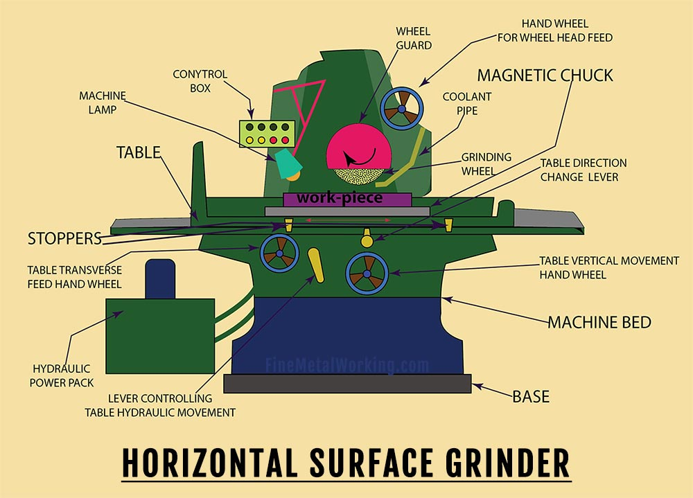 Diagram of a surface grinding machine