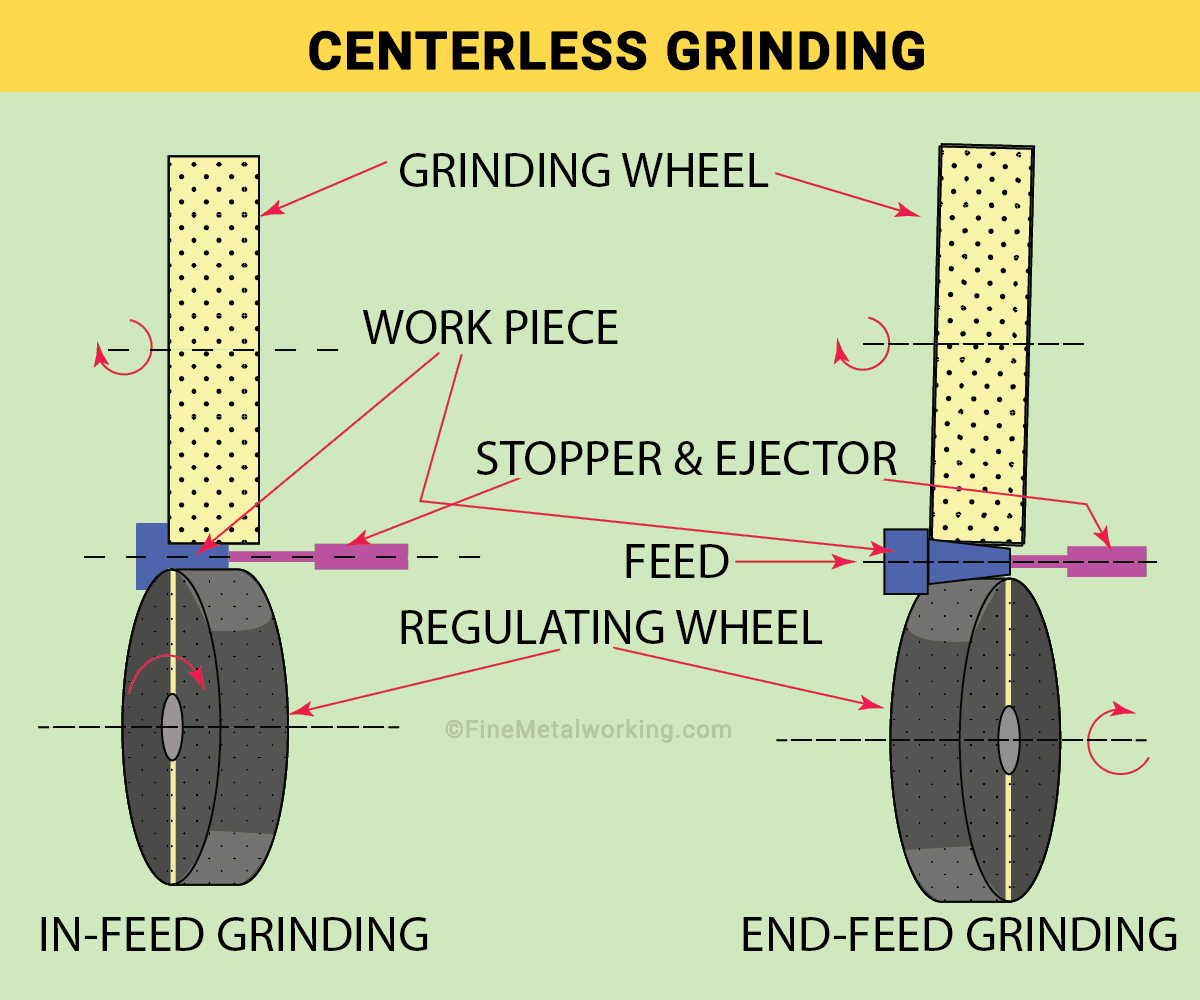 In-feed vs End-feed Centerless Grinding