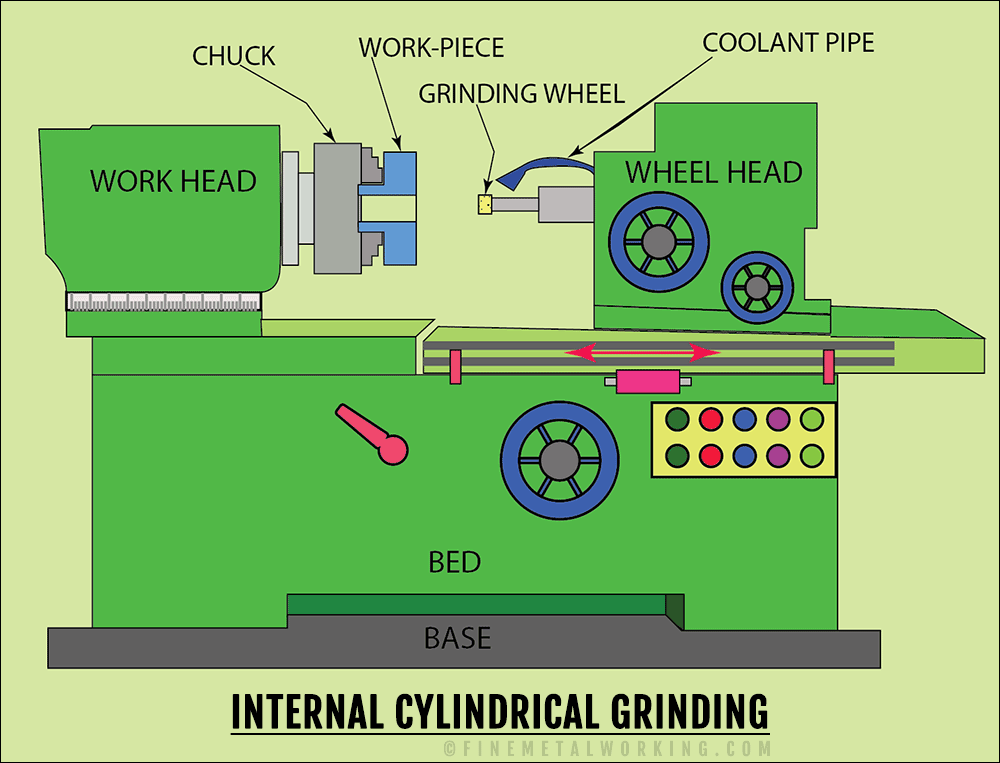 Internal cylindrical grinding