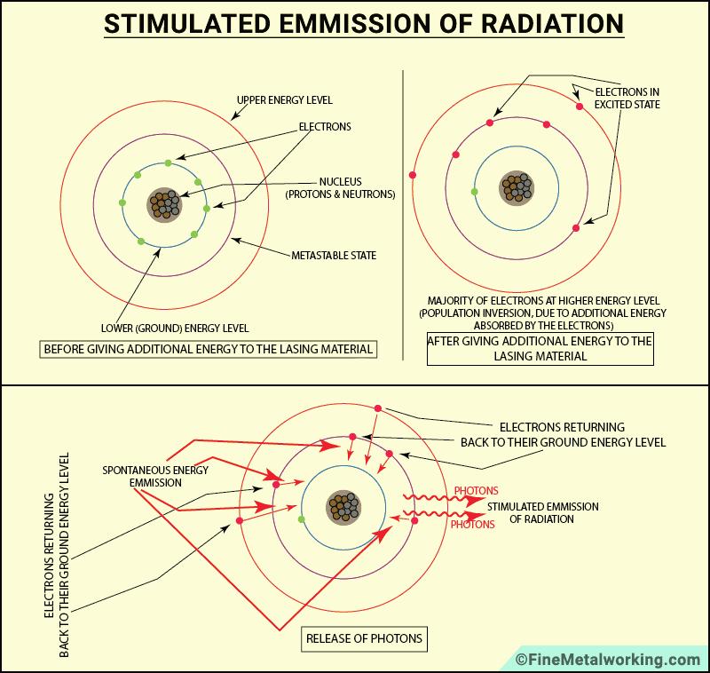 laser beam generation diagram