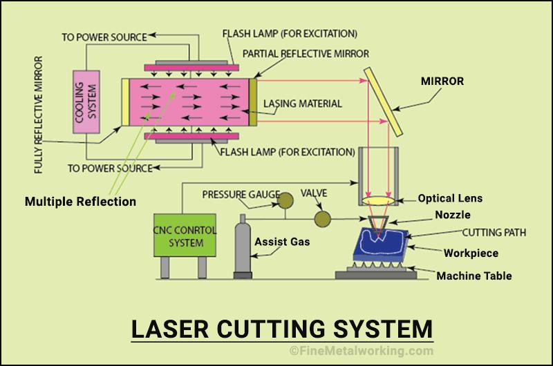 Laser cutter diagram