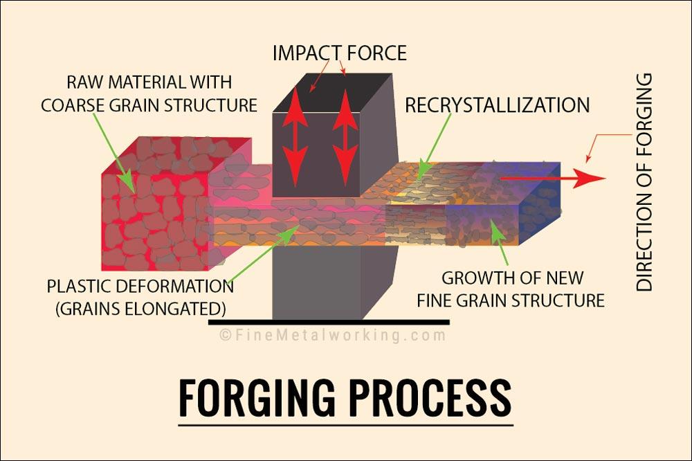 Metal Forging Process Diagram