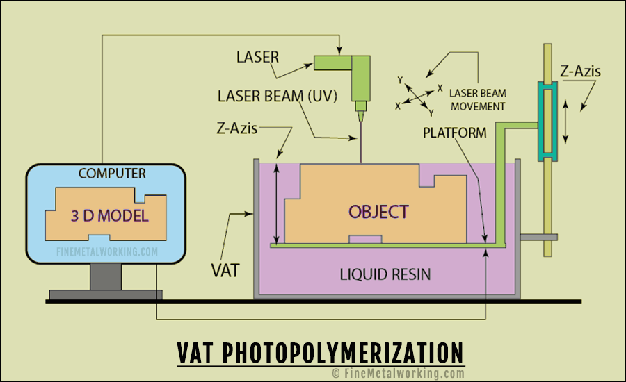 Vat Photopolymerization working diagram