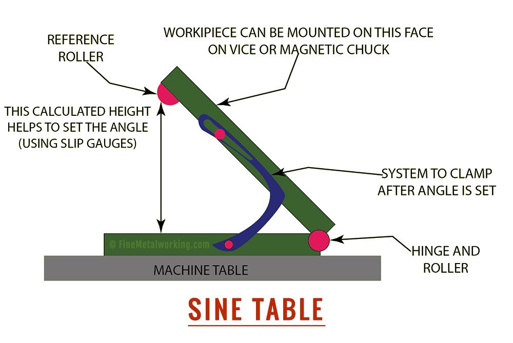 Sine Table