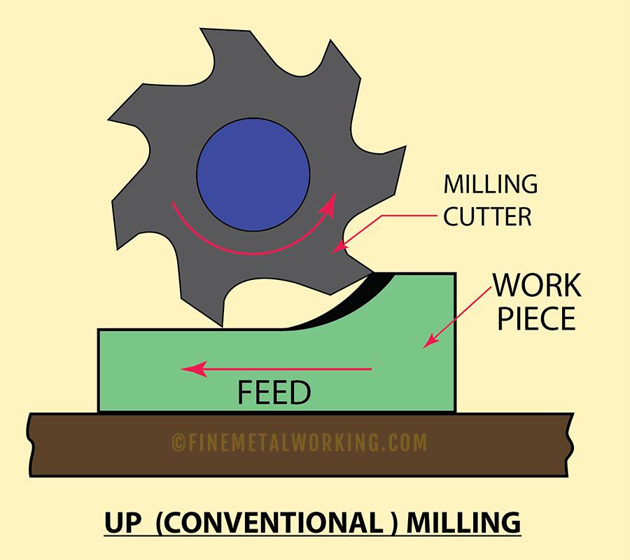 Up Milling illustration