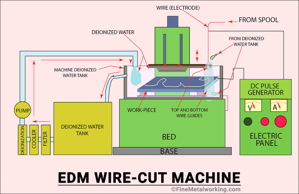 wire edm machine diagram
